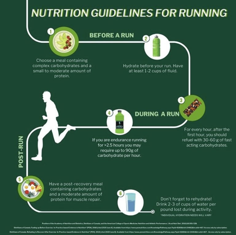 Nutrition For Runners - By Michelle North, Registered Dietitian